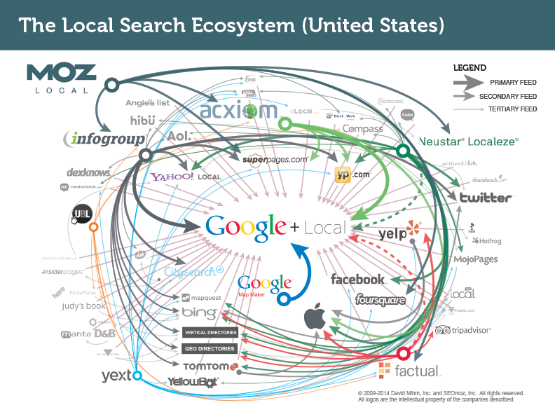 The U.S. Local Search Ecosystem